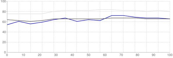 Percent of median household income going towards median monthly gross rent in Mankato Minnesota